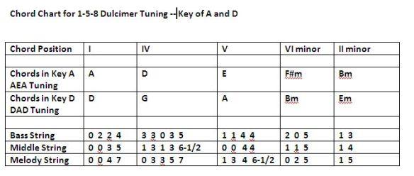 Baritone AEA and Standard Dulcimer DAD Chord Chart