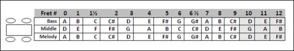 Baritone Fretboard - ADA tuning - revised 3