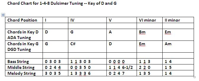 Chord Chart Baritone ADA and Standard Dulcimer DGD for Keys of D and G - cropped-correct