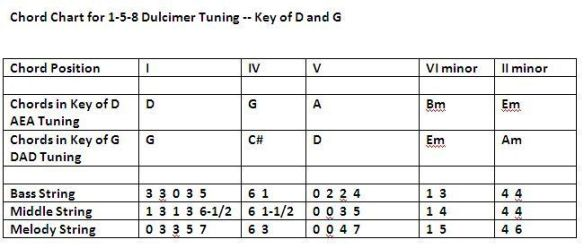 Chord Chart for Baritone AEA and Standard DAD for keys of D and G-cropped